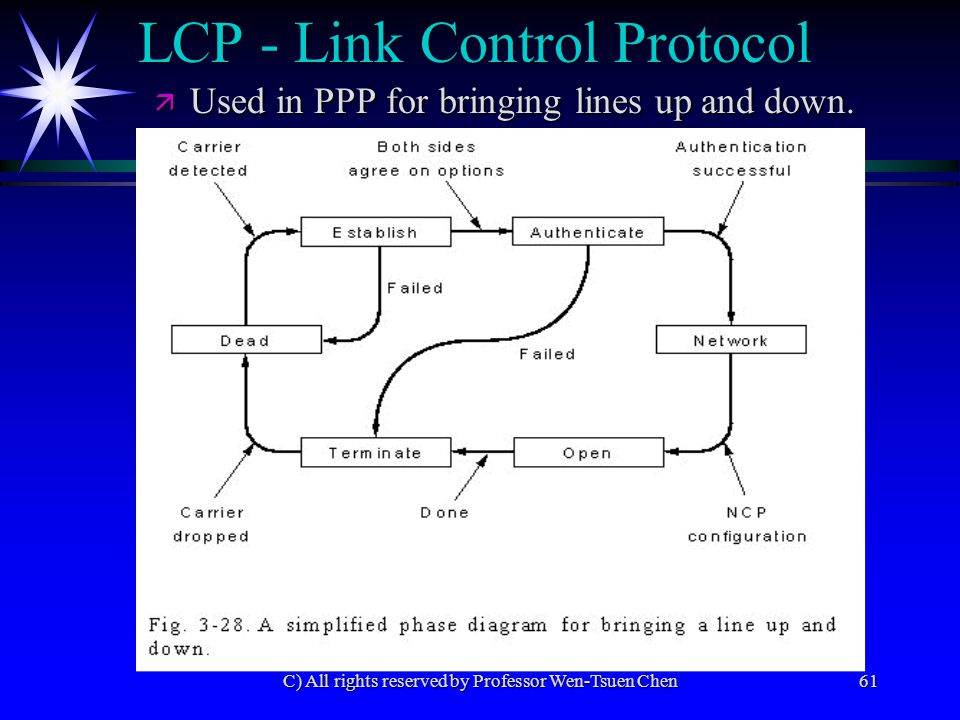 C) All rights reserved by Professor Wen-Tsuen Chen61 LCP - Link Control Protocol ä Used in PPP for bringing lines up and down.