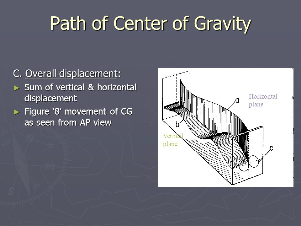 Path of Center of Gravity C.