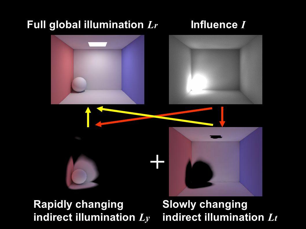 Influence I Slowly changing indirect illumination L t Rapidly changing indirect illumination L y Full global illumination L r