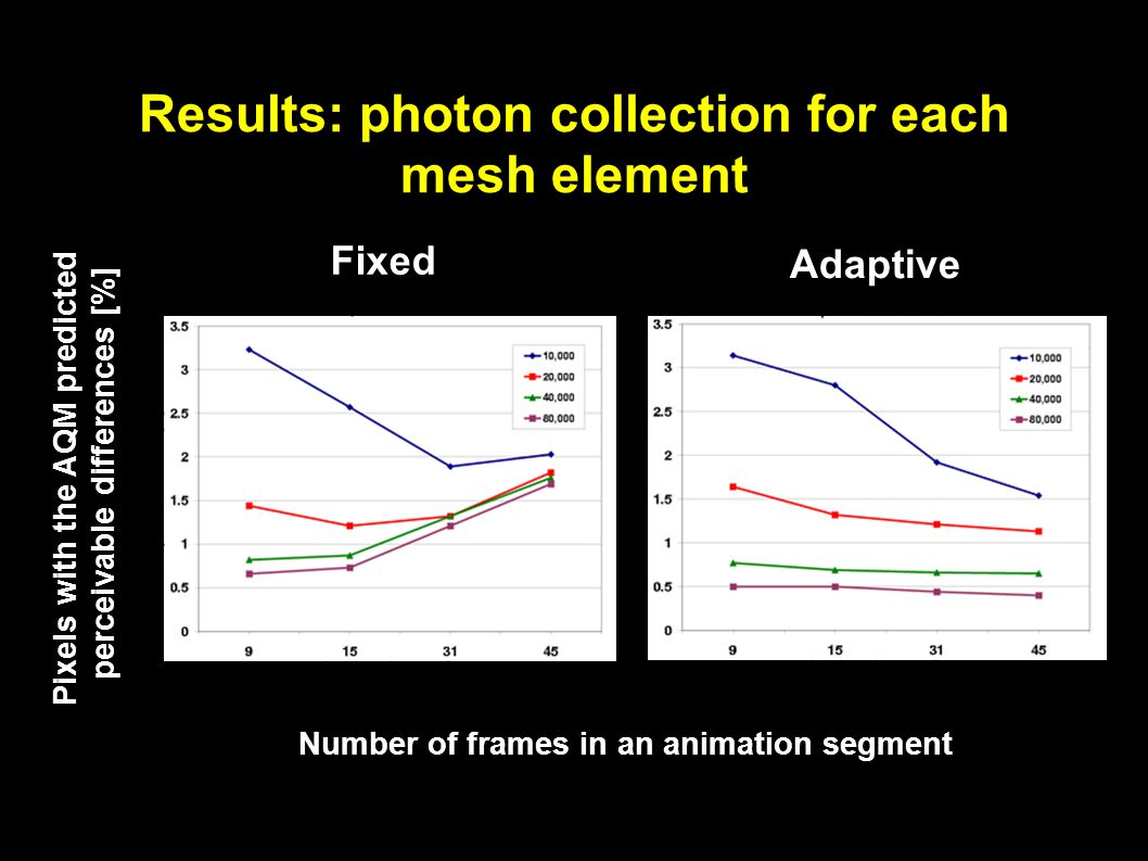 Results: photon collection for each mesh element Pixels with the AQM predicted perceivable differences [%] Number of frames in an animation segment Fixed Adaptive