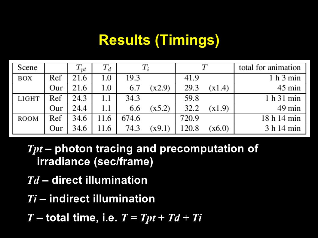 Results (Timings) Tpt – photon tracing and precomputation of irradiance (sec/frame) Td – direct illumination Ti – indirect illumination T – total time, i.e.