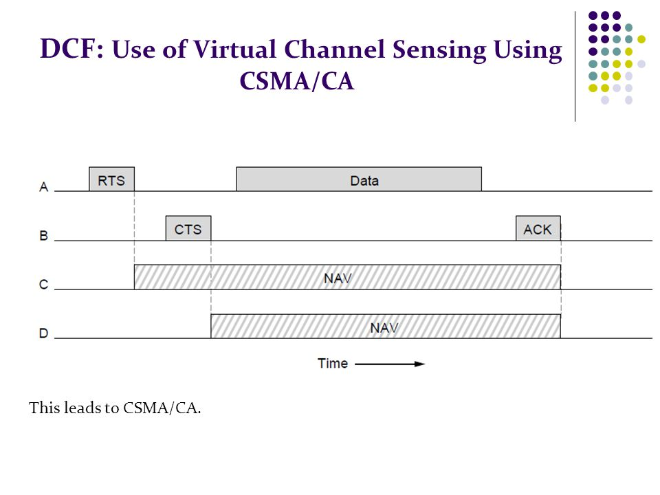 DCF: Use of Virtual Channel Sensing Using CSMA/CA This leads to CSMA/CA.