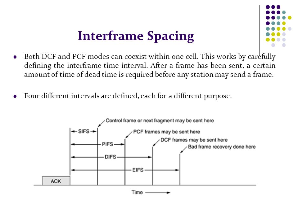 Interframe Spacing Both DCF and PCF modes can coexist within one cell. This works by carefully defining the interframe time interval. After a frame ha