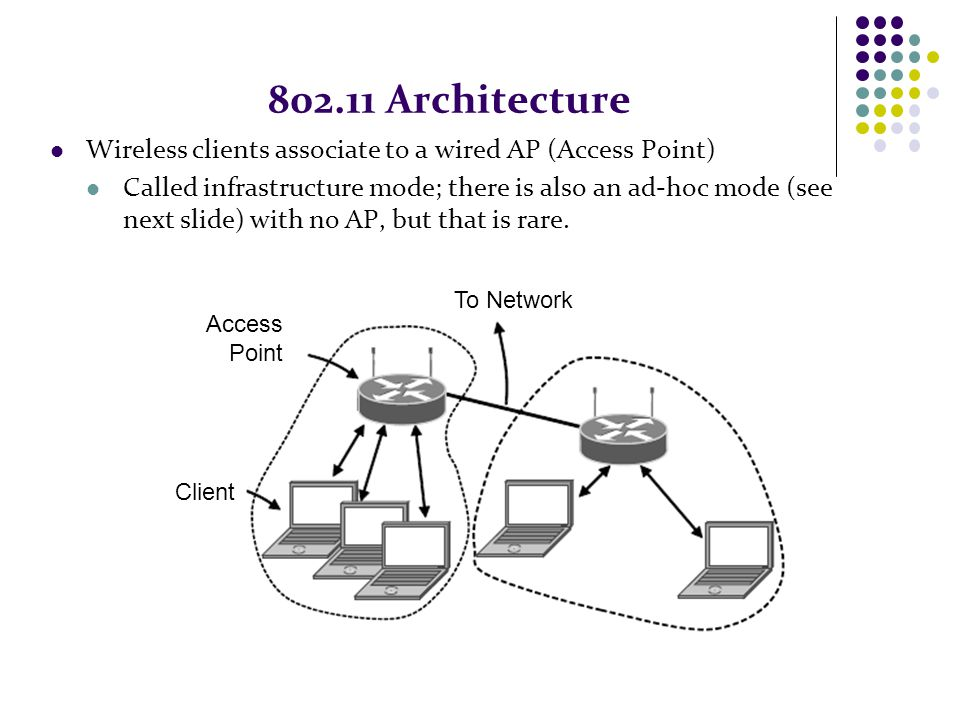 802.11 Architecture Wireless clients associate to a wired AP (Access Point) Called infrastructure mode; there is also an ad-hoc mode (see next slide)