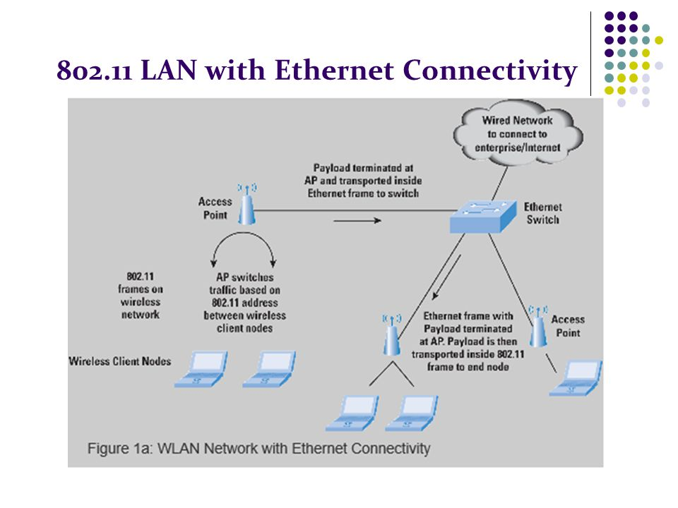 802.11 LAN with Ethernet Connectivity
