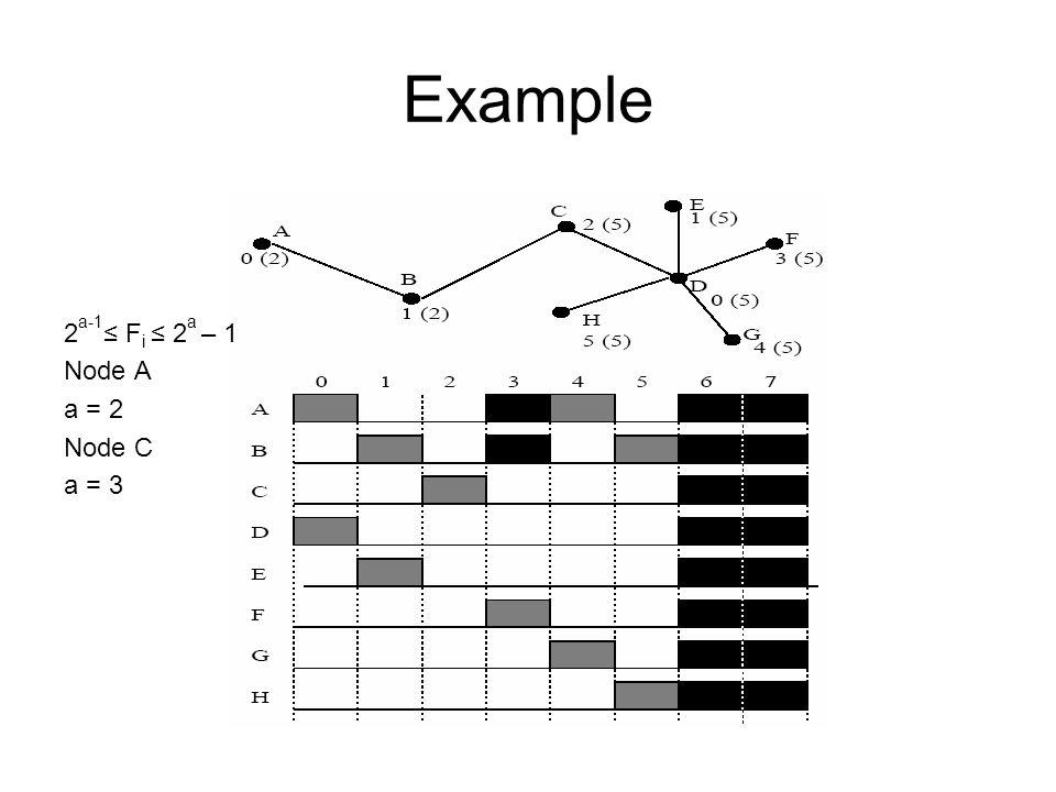 Example 2 a-1 ≤ F i ≤ 2 a – 1 Node A a = 2 Node C a = 3