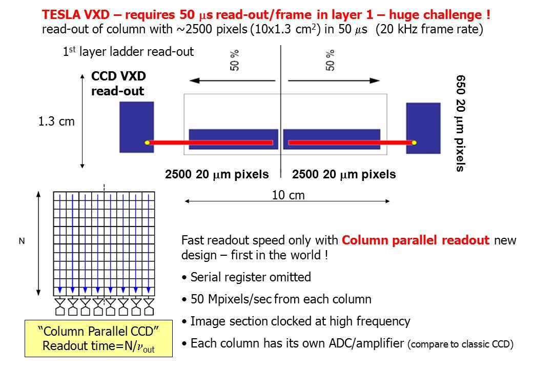 2500 20  m pixels 650 20  m pixels 1.3 cm 10 cm CCD VXD read-out 2500 20  m pixels 1 st layer ladder read-out TESLA VXD – requires 50  s read-out/frame in layer 1 – huge challenge .