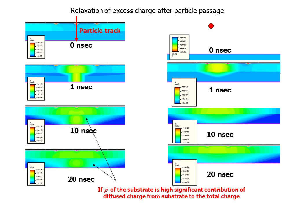 Relaxation of excess charge after particle passage 0 nsec 1 nsec 10 nsec 20 nsec Particle track If  of the substrate is high significant contribution of diffused charge from substrate to the total charge 0 nsec 1 nsec 10 nsec 20 nsec