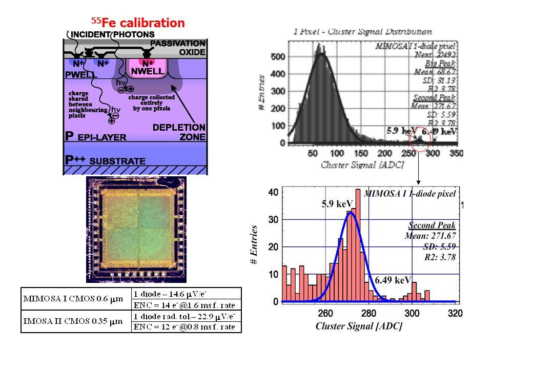 55 Fe calibration