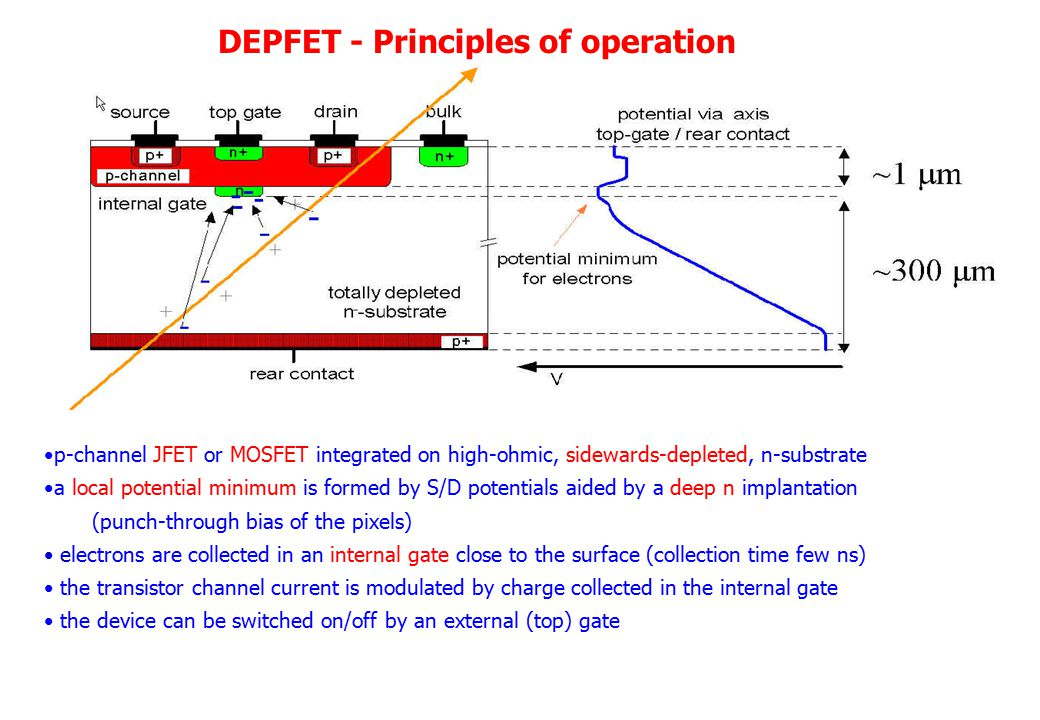 p-channel JFET or MOSFET integrated on high-ohmic, sidewards-depleted, n-substrate a local potential minimum is formed by S/D potentials aided by a deep n implantation (punch-through bias of the pixels) electrons are collected in an internal gate close to the surface (collection time few ns) the transistor channel current is modulated by charge collected in the internal gate the device can be switched on/off by an external (top) gate DEPFET - Principles of operation