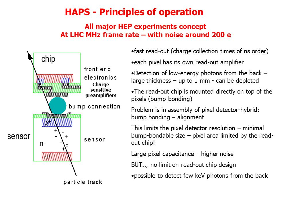 HAPS - Principles of operation chip sensor fast read-out (charge collection times of ns order) each pixel has its own read-out amplifier Detection of low-energy photons from the back – large thickness – up to 1 mm - can be depleted The read-out chip is mounted directly on top of the pixels (bump-bonding) Problem is in assembly of pixel detector-hybrid: bump bonding – alignment This limits the pixel detector resolution – minimal bump-bondable size – pixel area limited by the read- out chip.