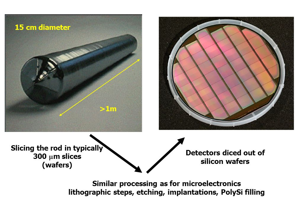 Detectors diced out of silicon wafers Similar processing as for microelectronics lithographic steps, etching, implantations, PolySi filling 15 cm diameter >1m Slicing the rod in typically 300  m slices (wafers)
