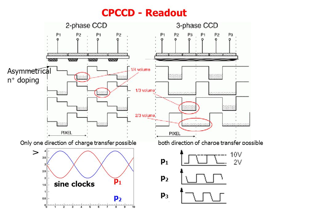 CPCCD - Readout Asymmetrical n + doping Only one direction of charge transfer possibleboth direction of charge transfer possible sine clocks p1p2p3p1p2p3 p1p2p1p2 V