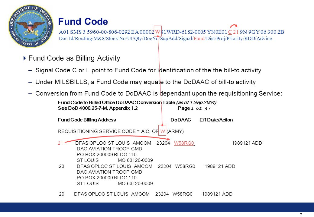 7 Fund Code  Fund Code as Billing Activity –Signal Code C or L point to Fund Code for identification of the the bill-to activity –Under MILSBILLS, a Fund Code may equate to the DoDAAC of bill-to activity –Conversion from Fund Code to DoDAAC is dependant upon the requisitioning Service: Fund Code to Billed Office DoDAAC Conversion Table (as of 1 Sep 2004) See DoD 4000.25-7-M, Appendix 1.2 Page 1 of 47 Fund Code Billing Address DoDAAC Eff Date/Action REQUISITIONING SERVICE CODE = A,C, OR W (ARMY) 21 DFAS OPLOC ST LOUIS AMCOM 23204 W58RG0 1989121 ADD DAO AVIATION TROOP CMD PO BOX 200009 BLDG 110 ST LOUIS MO 63120-0009 23 DFAS OPLOC ST LOUIS AMCOM 23204 W58RG0 1989121 ADD DAO AVIATION TROOP CMD PO BOX 200009 BLDG 110 ST LOUIS MO 63120-0009 29 DFAS OPLOC ST LOUIS AMCOM 23204 W58RG0 1989121 ADD A01 SMS 3 5960-00-806-0292 EA 00002 W81WRD-6182-0005 YN0E01 C 21 9N 9GY 06 300 2B Doc Id/Routing/M&S/Stock No/UI/Qty/DocNo/SupAdd/Signal/Fund/Dist/Proj/Priority/RDD/Advice