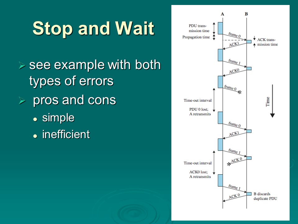 Stop and Wait  see example with both types of errors  pros and cons simple simple inefficient inefficient