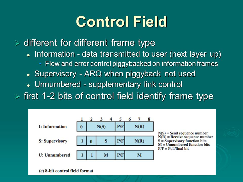 Control Field  different for different frame type Information - data transmitted to user (next layer up) Information - data transmitted to user (next layer up) Flow and error control piggybacked on information framesFlow and error control piggybacked on information frames Supervisory - ARQ when piggyback not used Supervisory - ARQ when piggyback not used Unnumbered - supplementary link control Unnumbered - supplementary link control  first 1-2 bits of control field identify frame type