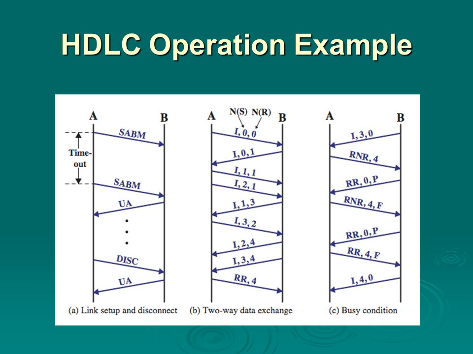 HDLC Operation Example