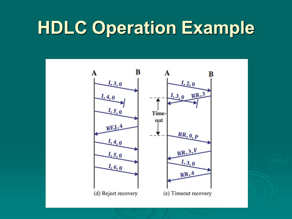 Summary  introduced need for data link protocols  flow control  error control  HDLC