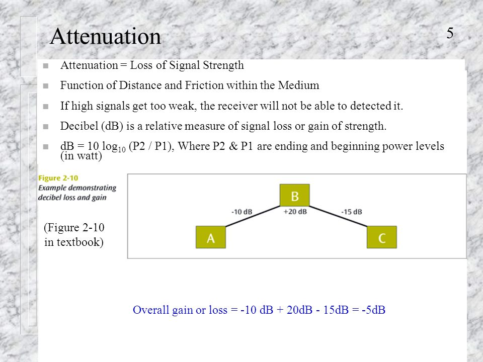 5 Attenuation Overall gain or loss = -10 dB + 20dB - 15dB = -5dB n Attenuation = Loss of Signal Strength n Function of Distance and Friction within the Medium n If high signals get too weak, the receiver will not be able to detected it.