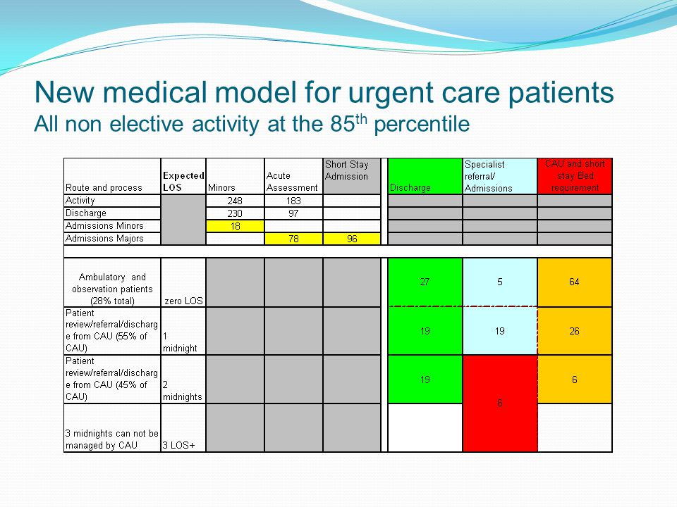 New medical model for urgent care patients All non elective activity at the 85 th percentile