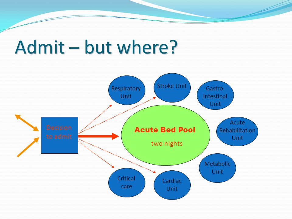 Admit – but where? Acute Bed Pool two nights Decision to admit Respiratory Unit Metabolic Unit Acute Rehabilitation Unit Gastro- Intestinal Unit Strok