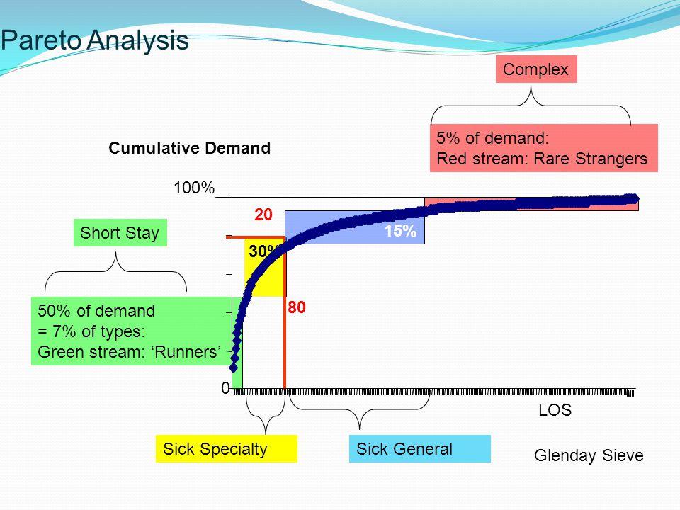 Pareto Analysis Glenday Sieve 30% 20 80 50% of demand = 7% of types: Green stream: 'Runners' \ 15% 5% of demand: Red stream: Rare Strangers Sick Speci