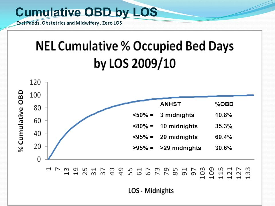 Cumulative OBD by LOS Excl Paeds, Obstetrics and Midwifery, Zero LOS ANHST%OBD <50% = 3 midnights10.8% <80% = 10 midnights35.3% <95% = 29 midnights69.