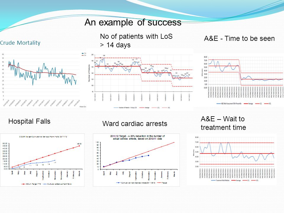Crude Mortality Ward cardiac arrests Hospital Falls A&E - Time to be seen A&E – Wait to treatment time No of patients with LoS > 14 days An example of