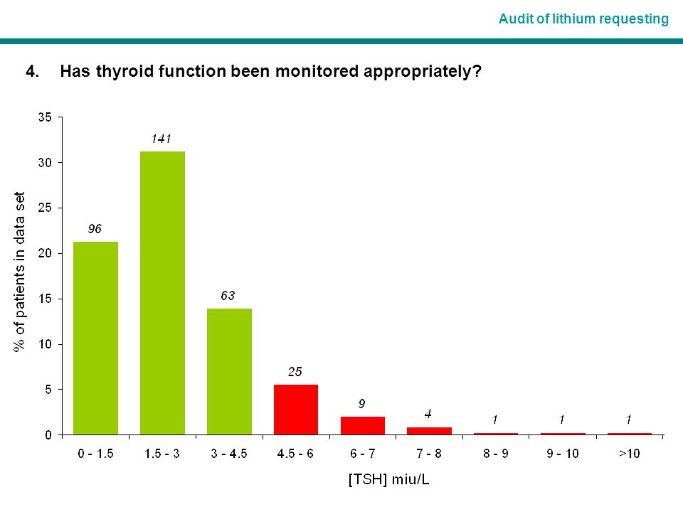 Audit of lithium requesting 4. Has thyroid function been monitored appropriately