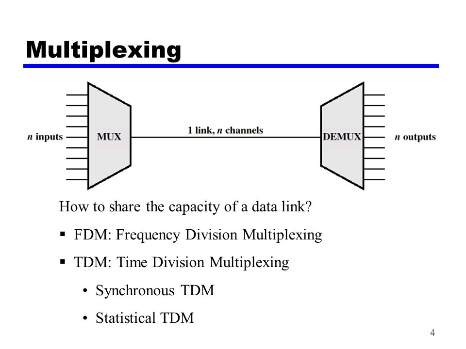 15 TDM System N Channels: