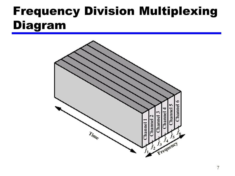 8 FDM System