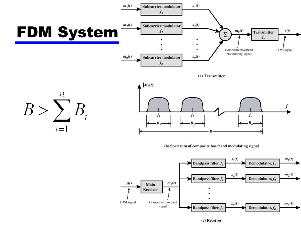 9 Wavelength Division Multiplexing Multiple beams of light at different frequency Carried by optical fiber A form of FDM Each color of light (wavelength) carries separate data channel 1997 Bell Labs —100 beams —Each at 10 Gbps —Giving 1 terabit per second (Tbps) Commercial systems of 160 channels of 10 Gbps now available Lab systems (Alcatel) 256 channels at 39.8 Gbps each, a total of 10.1 Tbps.
