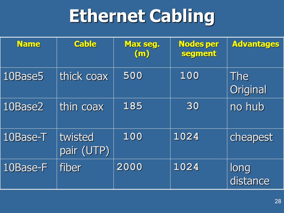 28 Ethernet Cabling NameCable Max seg.