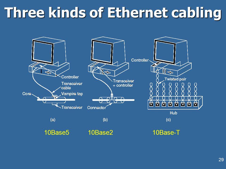 29 Three kinds of Ethernet cabling 10Base5 10Base2 10Base-T