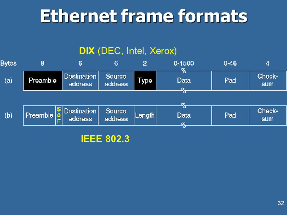 32 Ethernet frame formats DIX (DEC, Intel, Xerox) IEEE 802.3