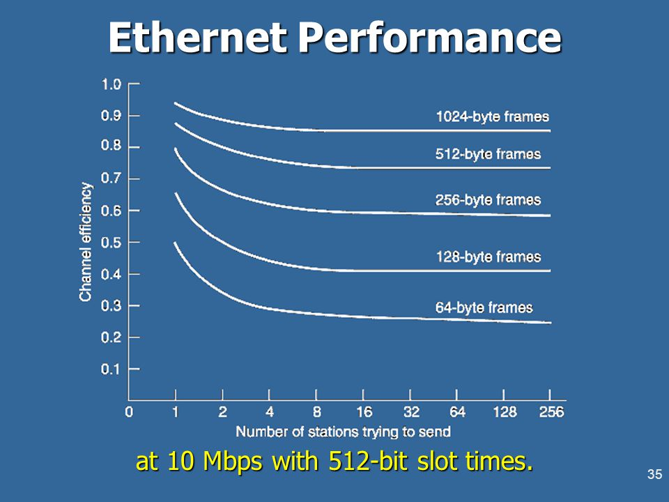 35 Ethernet Performance at 10 Mbps with 512-bit slot times.
