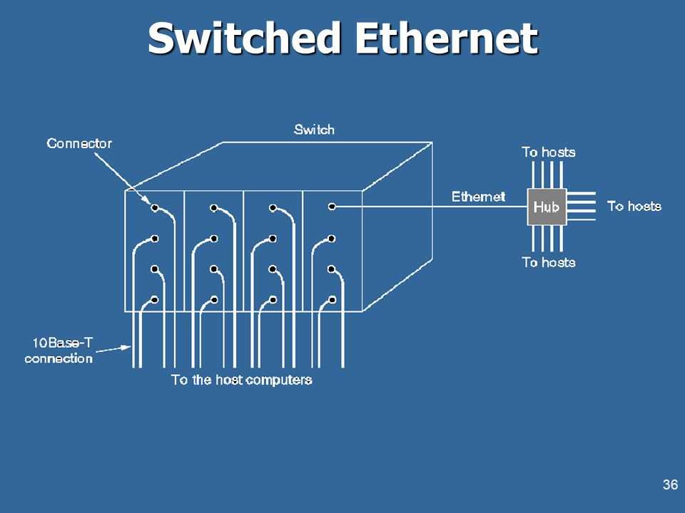 36 Switched Ethernet