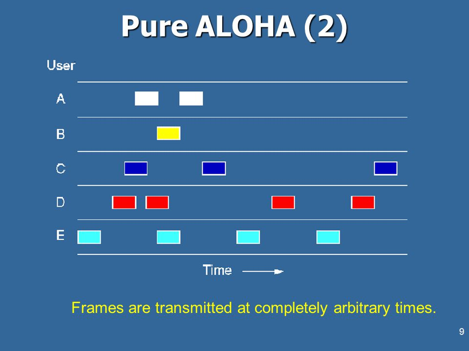 9 Pure ALOHA (2) Frames are transmitted at completely arbitrary times.