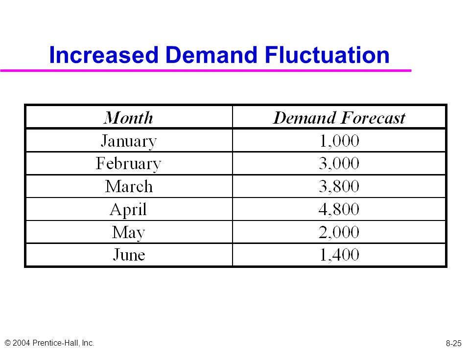 © 2004 Prentice-Hall, Inc. 8-25 Increased Demand Fluctuation