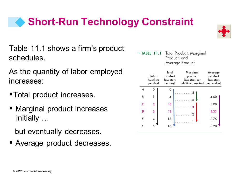 © 2012 Pearson Addison-Wesley Table 11.1 shows a firm's product schedules.