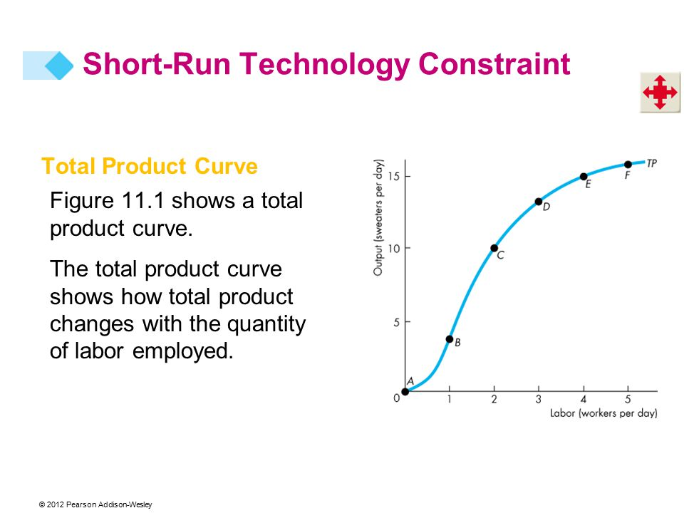 © 2012 Pearson Addison-Wesley Total Product Curve Figure 11.1 shows a total product curve. The total product curve shows how total product changes wit