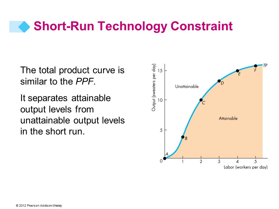 The total product curve is similar to the PPF. It separates attainable output levels from unattainable output levels in the short run. Short-Run Techn