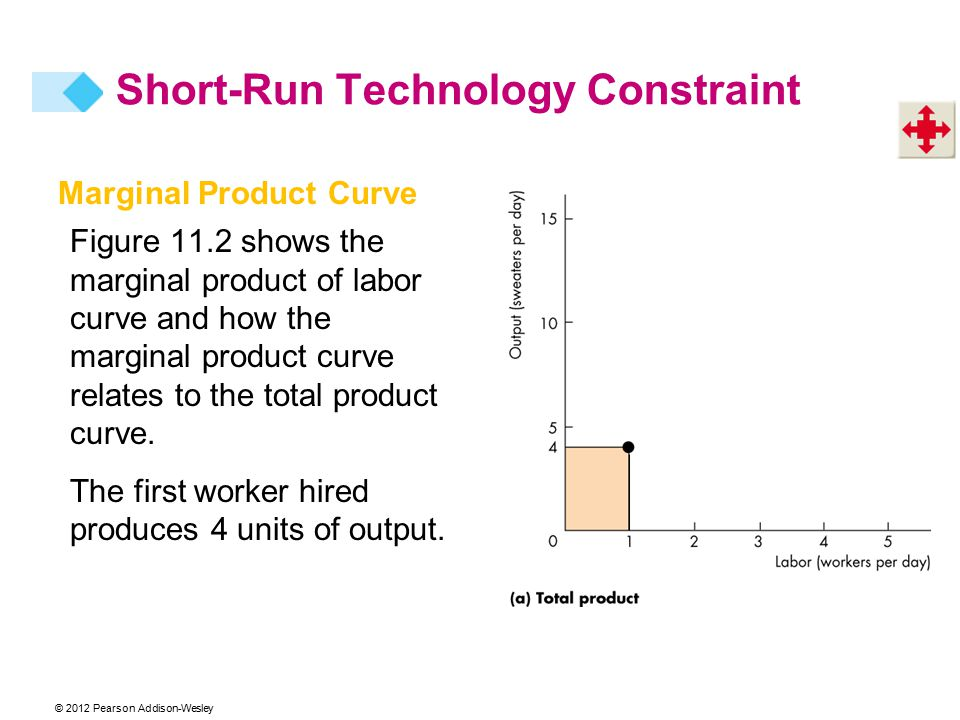 © 2012 Pearson Addison-Wesley Marginal Product Curve Figure 11.2 shows the marginal product of labor curve and how the marginal product curve relates