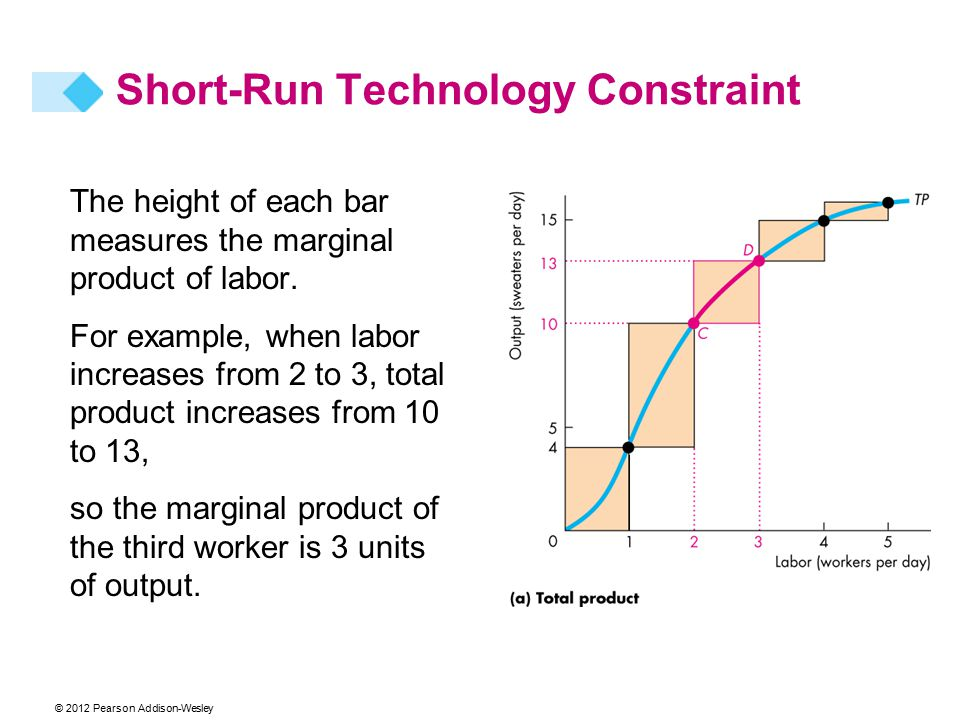 © 2012 Pearson Addison-Wesley The height of each bar measures the marginal product of labor. For example, when labor increases from 2 to 3, total prod
