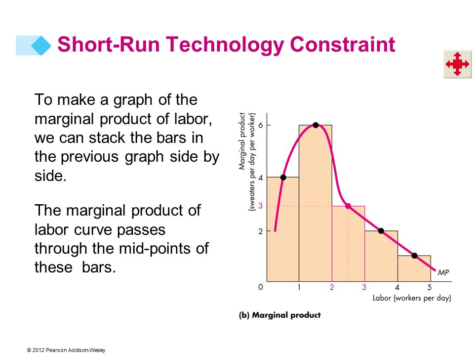 © 2012 Pearson Addison-Wesley To make a graph of the marginal product of labor, we can stack the bars in the previous graph side by side.