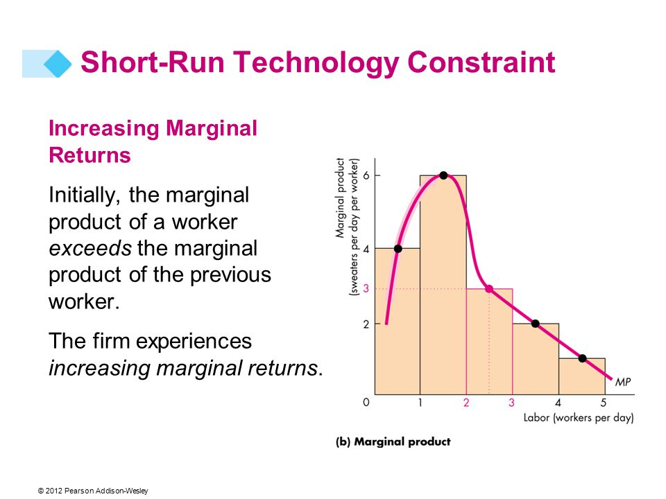 © 2012 Pearson Addison-Wesley Increasing Marginal Returns Initially, the marginal product of a worker exceeds the marginal product of the previous wor