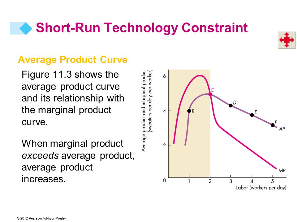 © 2012 Pearson Addison-Wesley Average Product Curve Figure 11.3 shows the average product curve and its relationship with the marginal product curve.