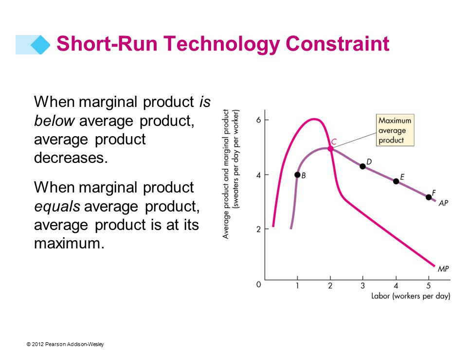 When marginal product is below average product, average product decreases. When marginal product equals average product, average product is at its max