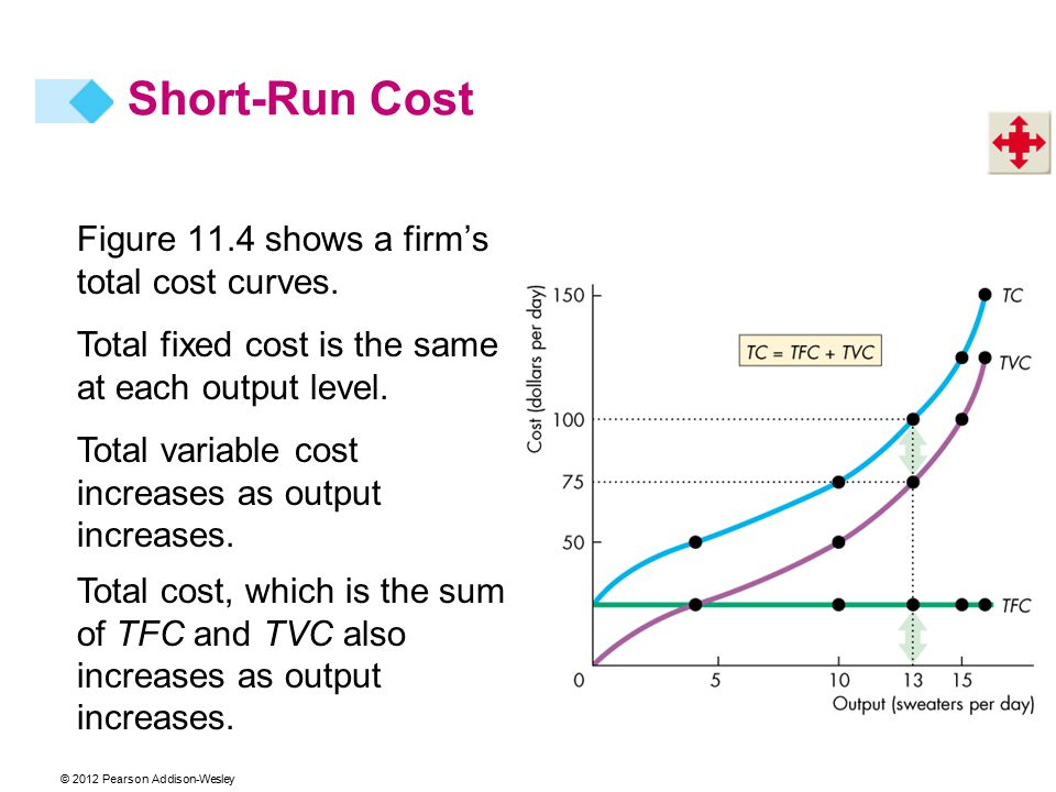 © 2012 Pearson Addison-Wesley Figure 11.4 shows a firm's total cost curves. Total fixed cost is the same at each output level. Total variable cost inc