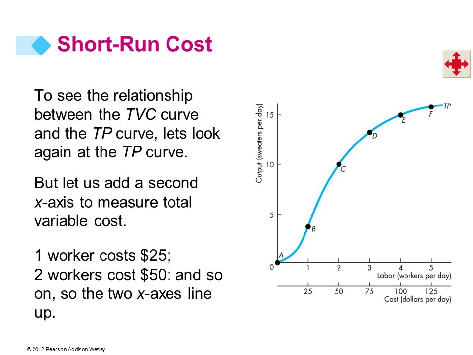 To see the relationship between the TVC curve and the TP curve, lets look again at the TP curve. But let us add a second x-axis to measure total varia